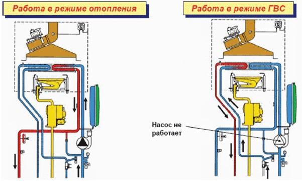 Как работает газовый котёл